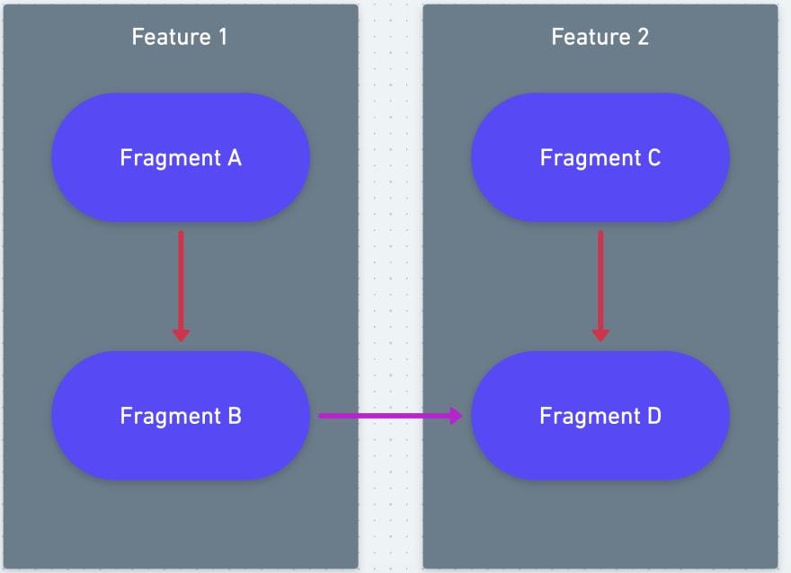 Navigate fragment b to d