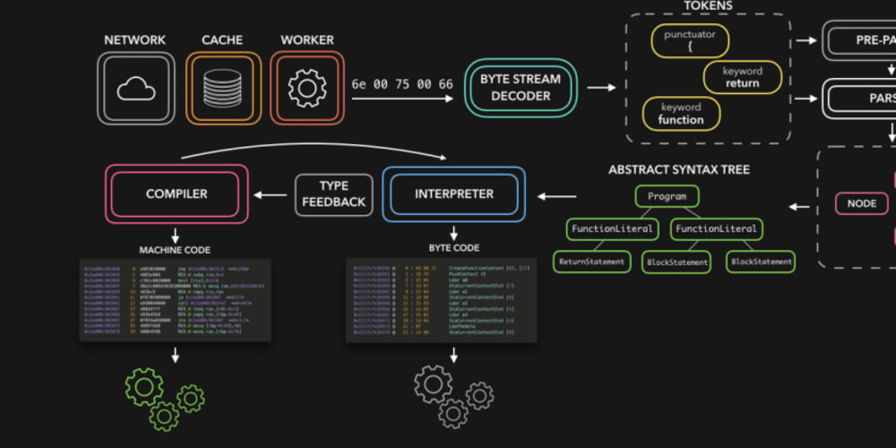 🚀⚙️ JavaScript Visualized: the JavaScript Engine
