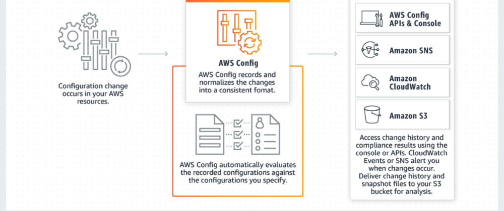Cover image for Automating S3 bucket compliance check & remediation with AWS Config