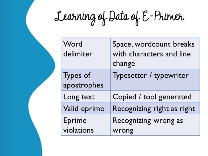 Learning of Data of E-Primer