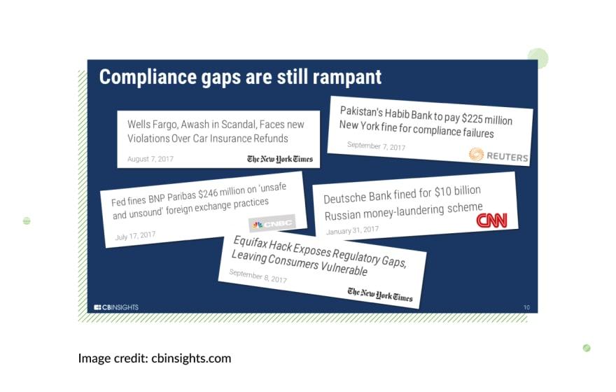 regtech-development-compliance-gaps