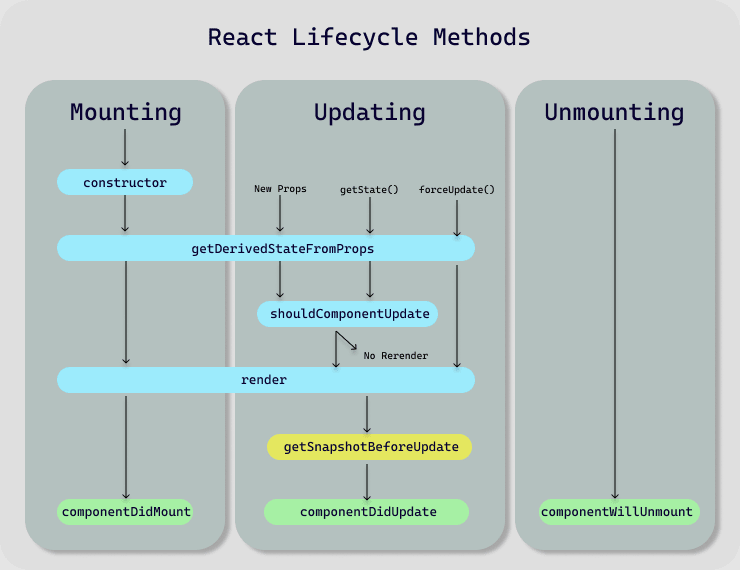 React Lifecycle Methods