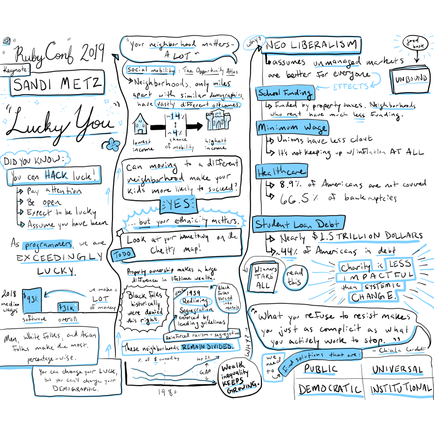 "Visual notes for the presentation ""Lucky You"""