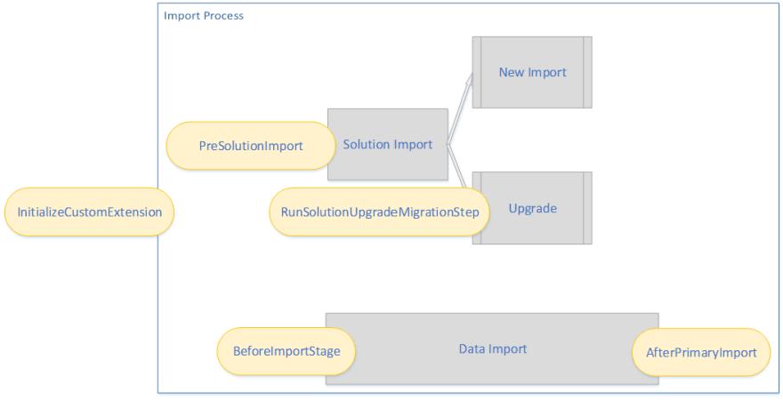 Custom code hooks for Dynamics 365 Package Deployer process