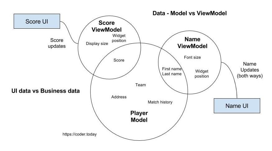 Explain how MVVM architecture work like I'm five.