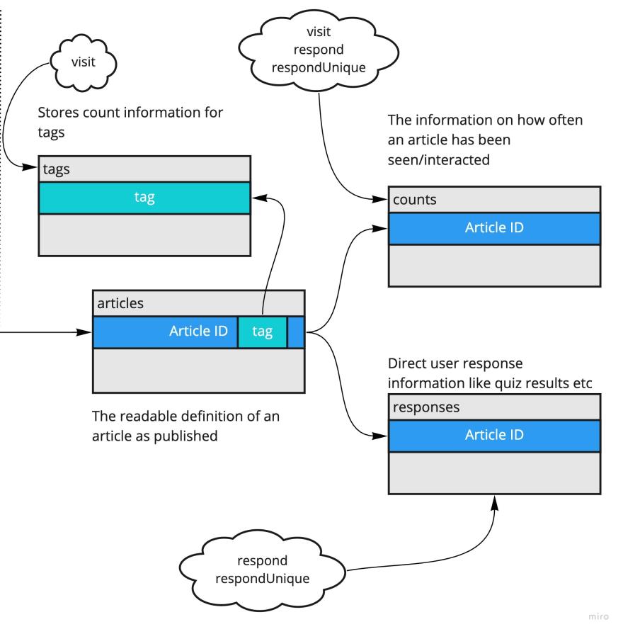 Response Tables