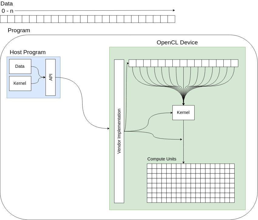 diagram of the basic structure for an opencl program