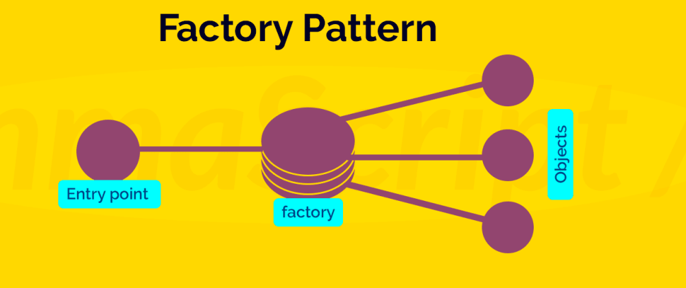 Cover image for Creating objects dynamically with factory pattern in javascript