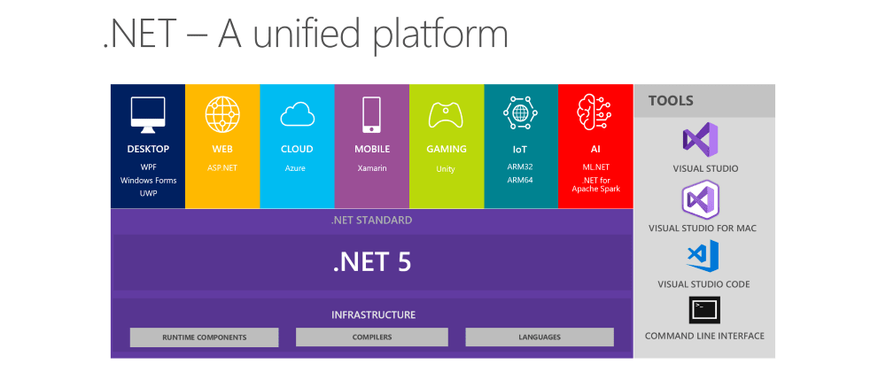 Cover image for The newly announced future of .NET - unifying all the things