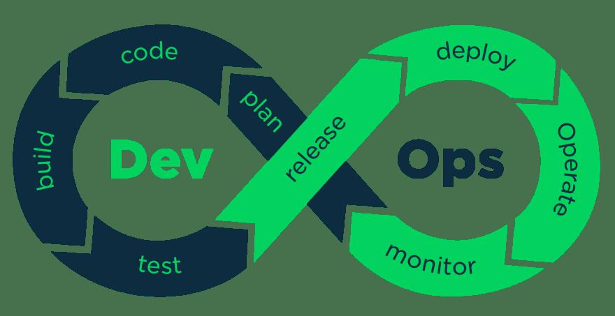 DevOps Tools 2020