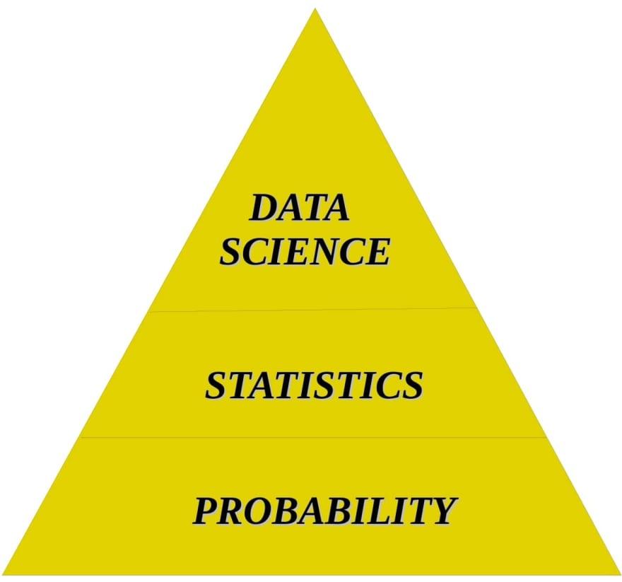 Data Science Triangle