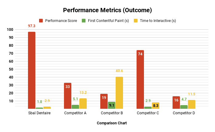 Comparing performance with competitors