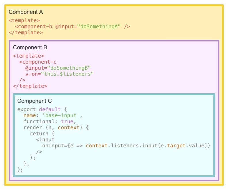 Components structure example