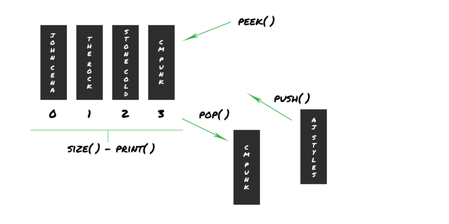 A diagram of a Stack