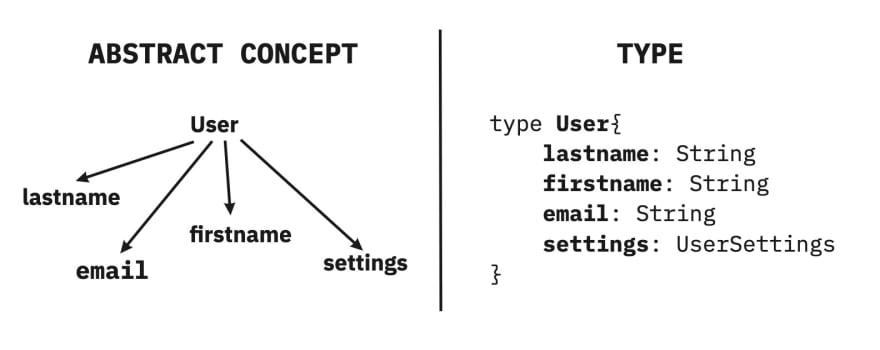 GraphQL Type
