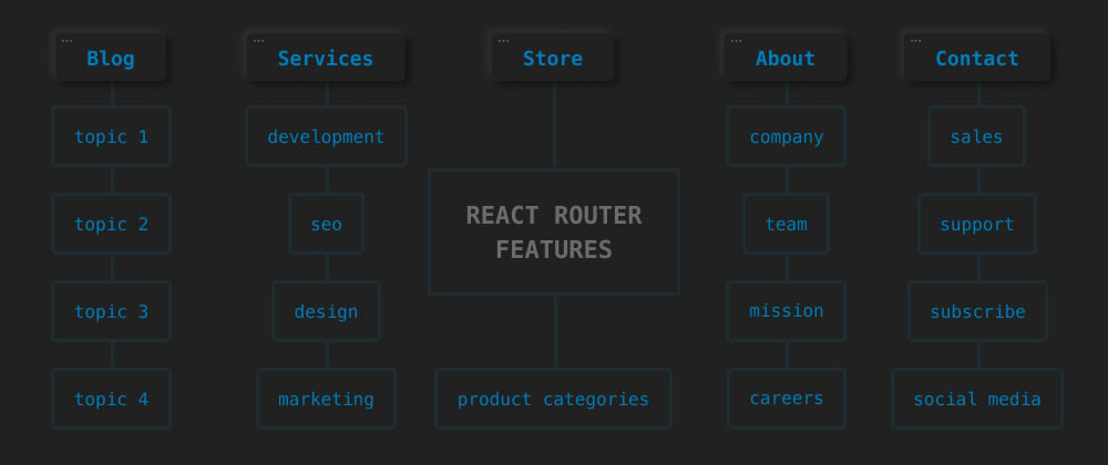 Cover image for 5 Remarkable React Router Features (Anchor Links, Query Params & more)
