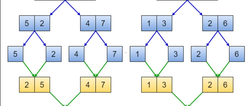 Cover image for Merge sort