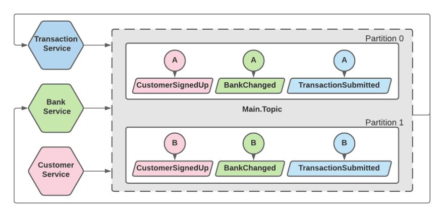 Total Ordering - Partiotioning (2)