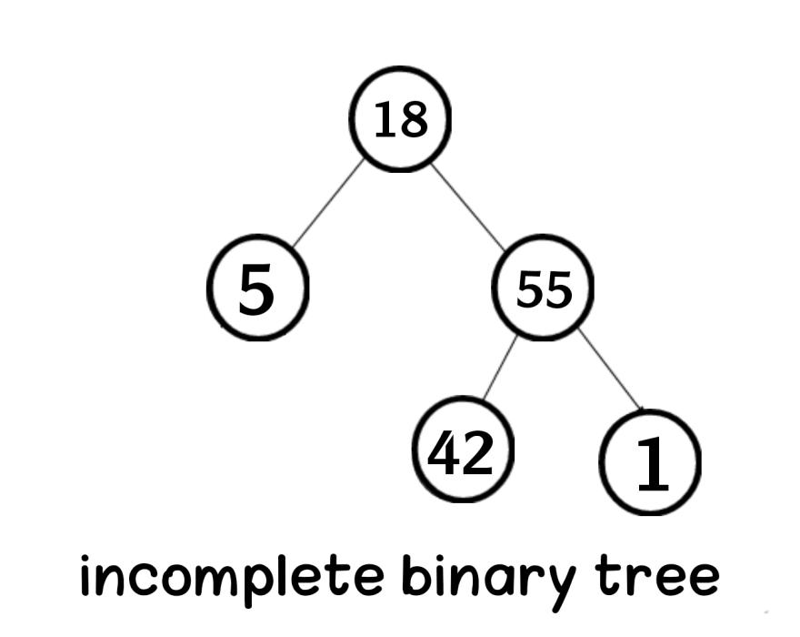 binary tree in data structure Aya Bouchiha Heap