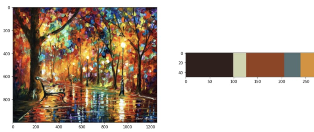 Cover image for Extracting Colors from Images Using K-Means Clustering