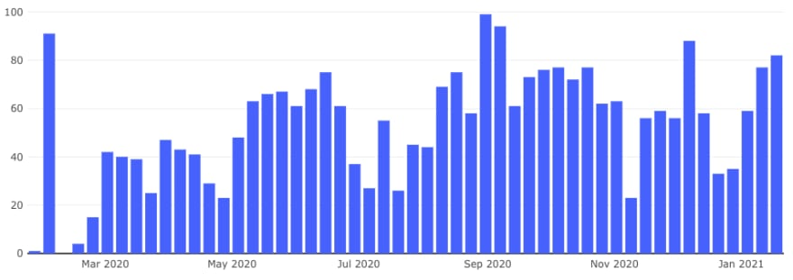 Chart showing the total number of pull requests merged each week