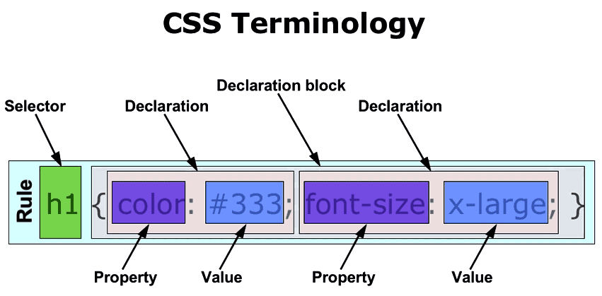 CSS Rule Anatomy Diagram