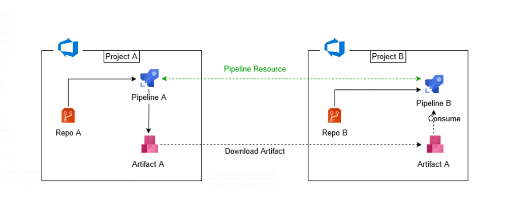 Cover image for Consume artifacts from a remote DevOps project pipeline
