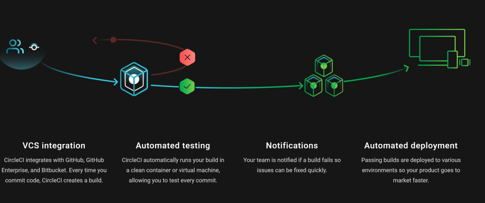 Cover image for Continuous Deploy in CircleCI to shared host 🚀