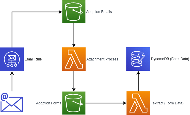 Proposed Serverless architecture