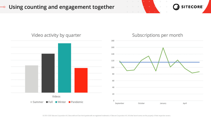Graphs of video activity on the left and subscriptions per month on the right