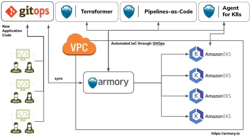 Armory GitOps