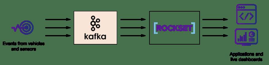 kafka-rockset-block-diagram