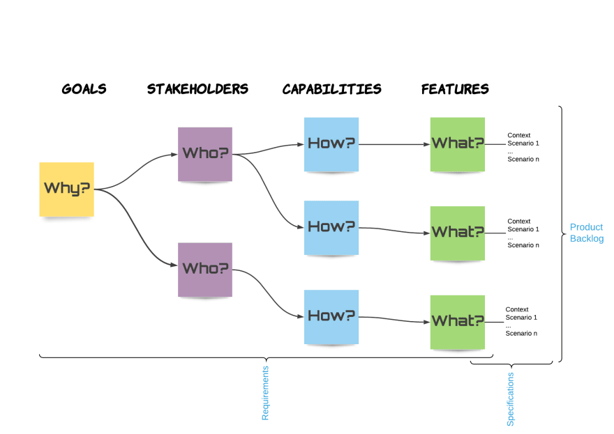 a Requirements Model