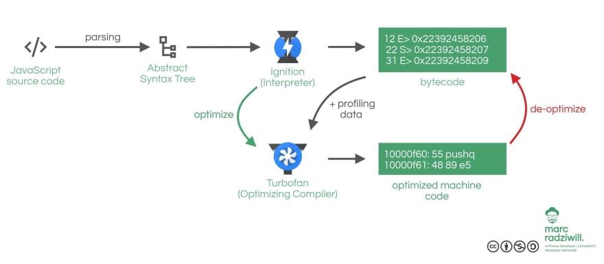 Pipeline of the JavaScript engine v8