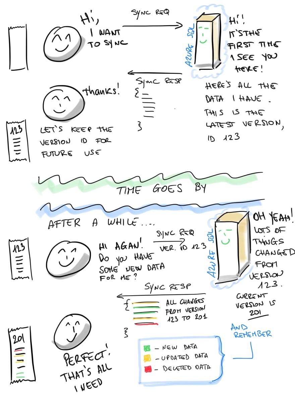 Sync Explained