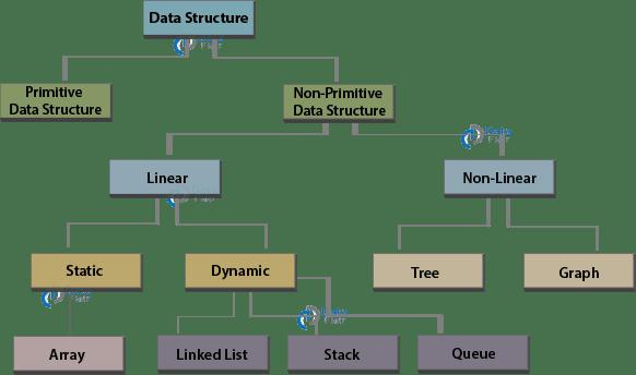 [https://d2h0cx97tjks2p.cloudfront.net/blogs/wp-content/uploads/sites/2/2019/08/JavaScript-data-structures.png](https://d2h0cx97tjks2p.cloudfront.net/blogs/wp-content/uploads/sites/2/2019/08/JavaScript-data-structures.png)