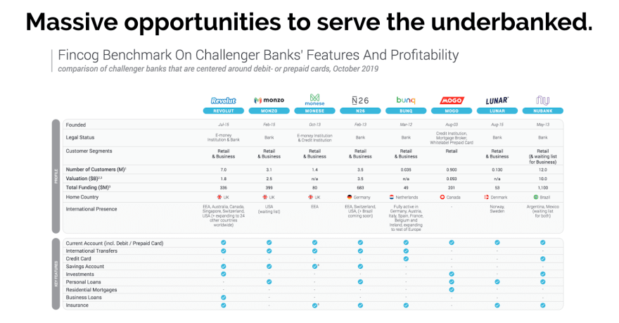 Massive opportunities to serve the underbanked.