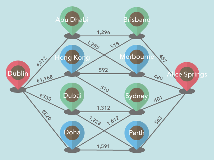 graph data structure flight connection example