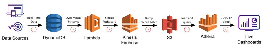 dynamodb lambda kinesis-firehose s3 athena architecture