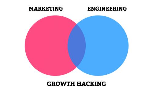 Marketing and Engineering