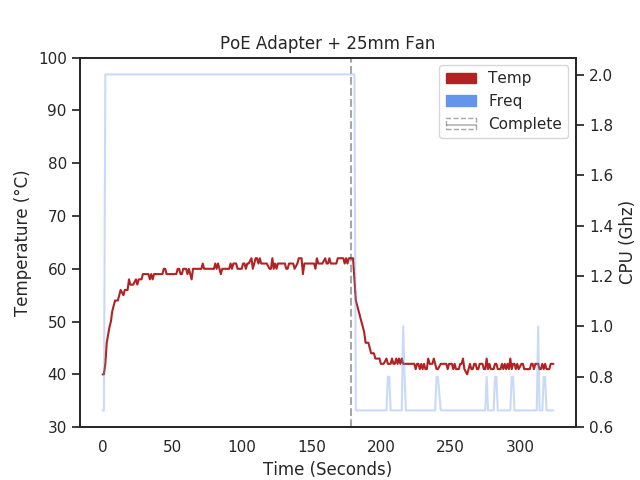 Raspberry Pi 4 with PoE Hat temperature chart