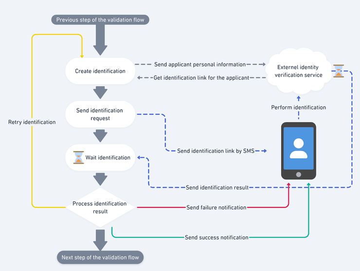 Graphical representation of the identification workflow