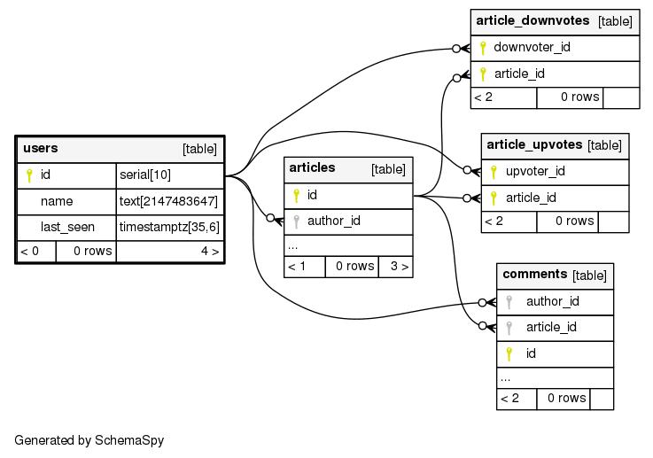 schemaspy-schema