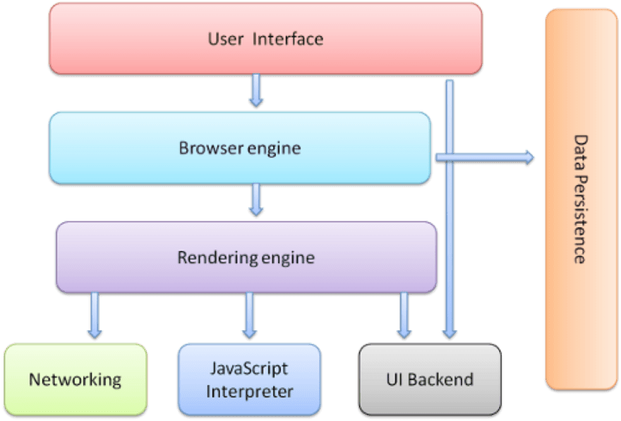 web-browser-structure