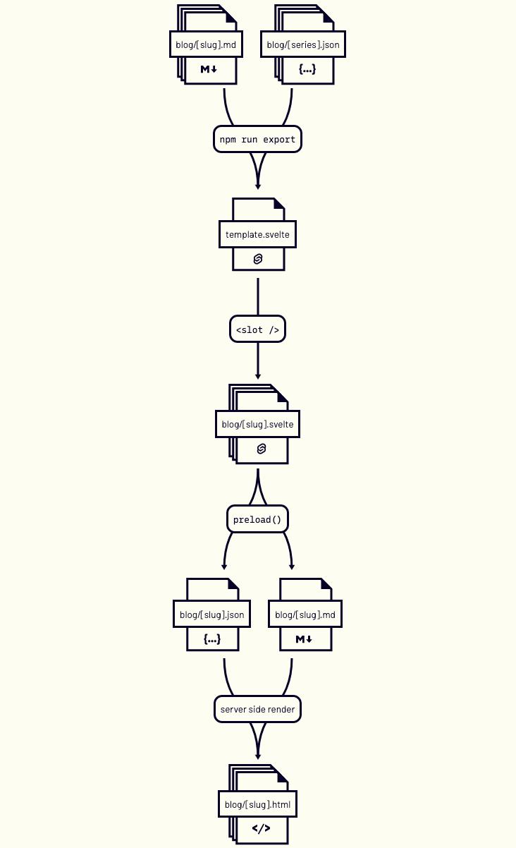 chart that shows blog/[slug].md, blog/[series].json > npm run export - template.svelte - <slot /> - blog/[slug].svelte - preload() < blog/[slug].json, blog/[slug].md > server side render - blog/[slug].html