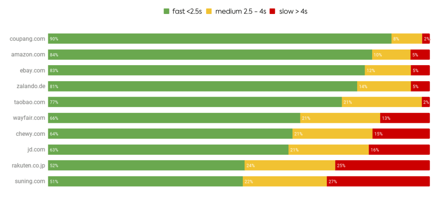 Ranking of top 10 e-commerce players (by revenue) ordered by share of fast LCP page views (source: Pagespeed Insights CRUX data as of Feb 4 2021)
