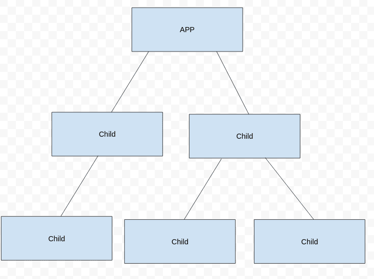 The React Component Tree
