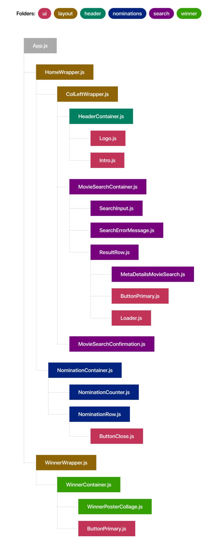 React Component Flow