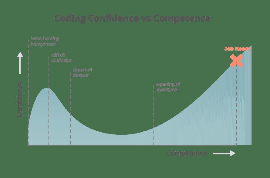 Coding confidence vs competence chart