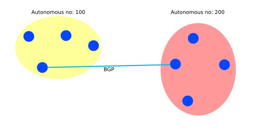 EIGRP and BGP